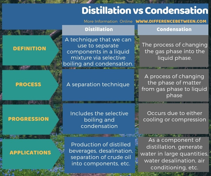 Difference Between Distillation and Condensation in Tabular Form