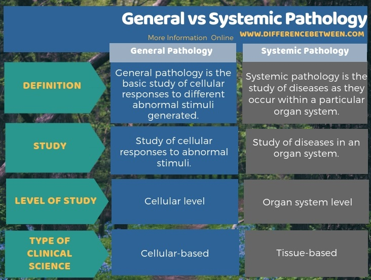 Difference Between General and Systemic Pathology inTabular Form