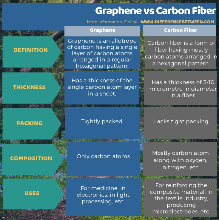 Difference Between Graphene and Carbon Fiber in Tabular Form