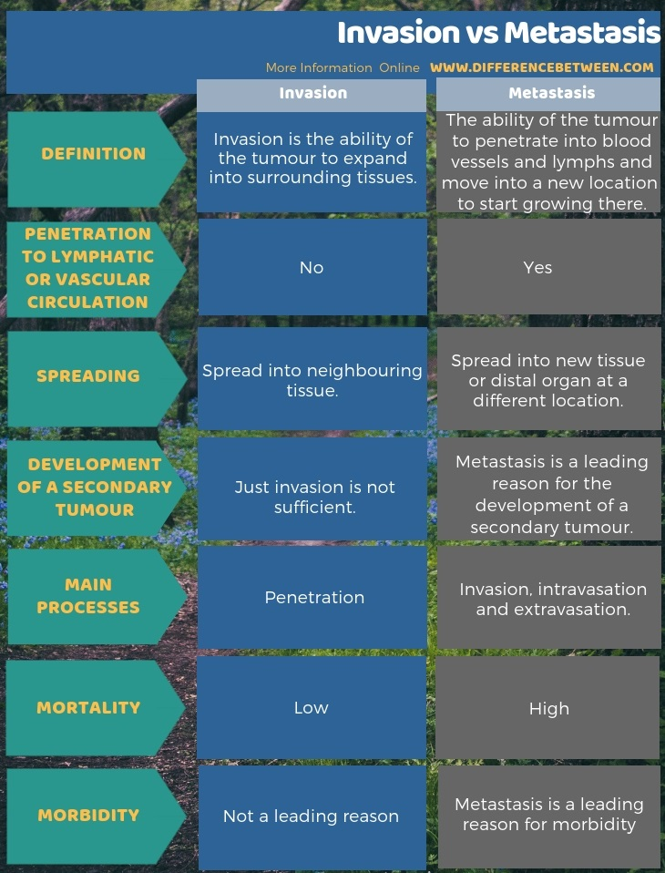 Difference Between Invasion and Metastasis in Tabular Form