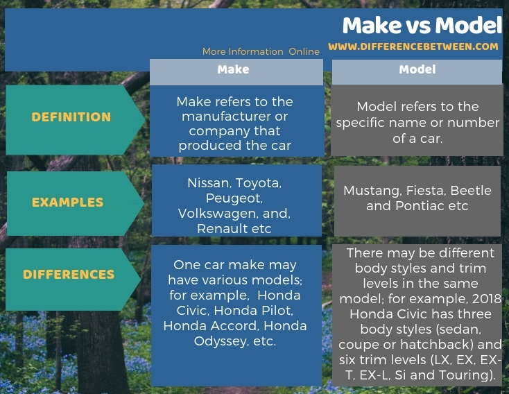 What Is The Make And Model Of A Car >> Difference Between Make And Model Compare The Difference