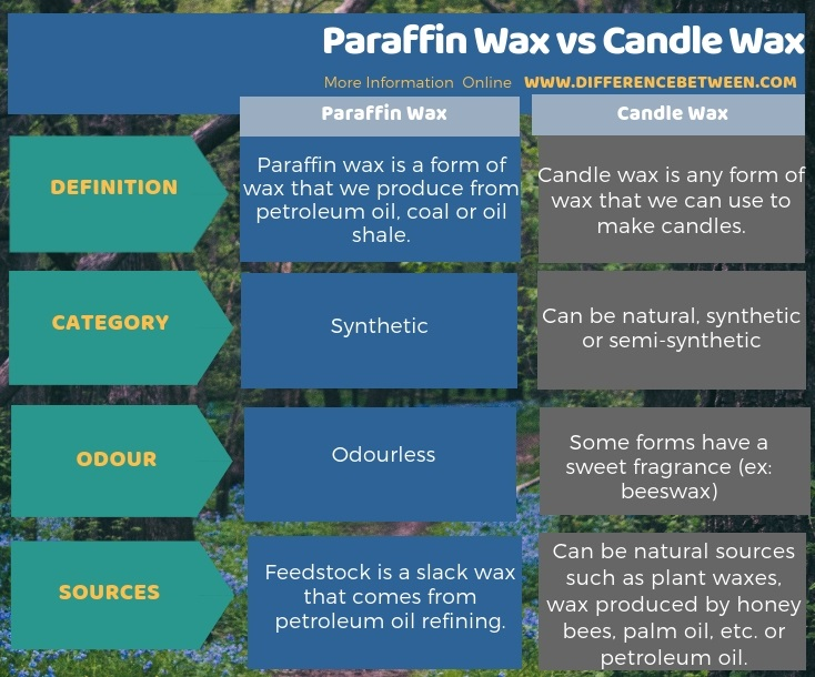 how to tell if candles are paraffin wax