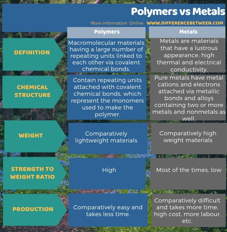 Difference Between Polymers and Metals in Tabular Form