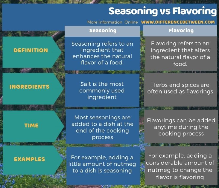 Difference Between Seasoning and Flavoring in Tabular Form