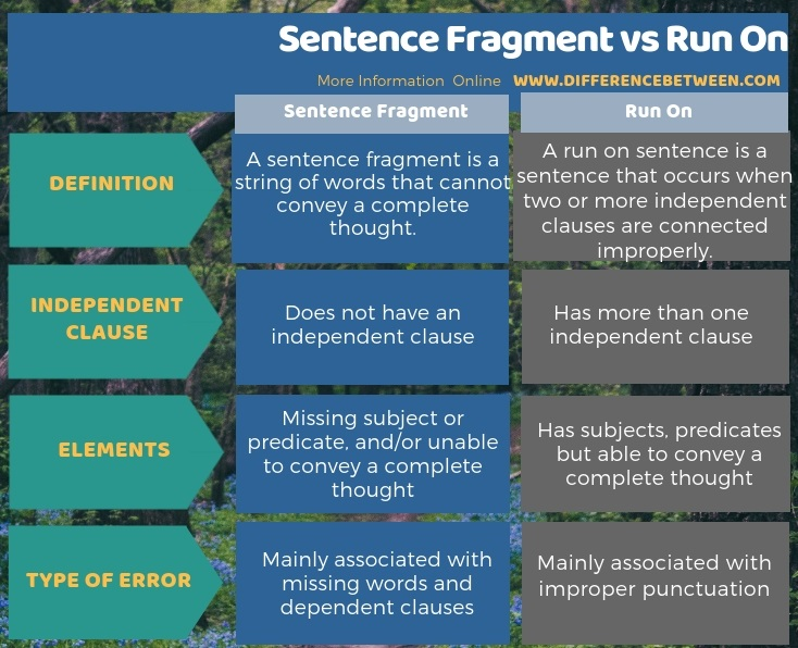 Difference Between Sentence Fragment and Run On in Tabular Form