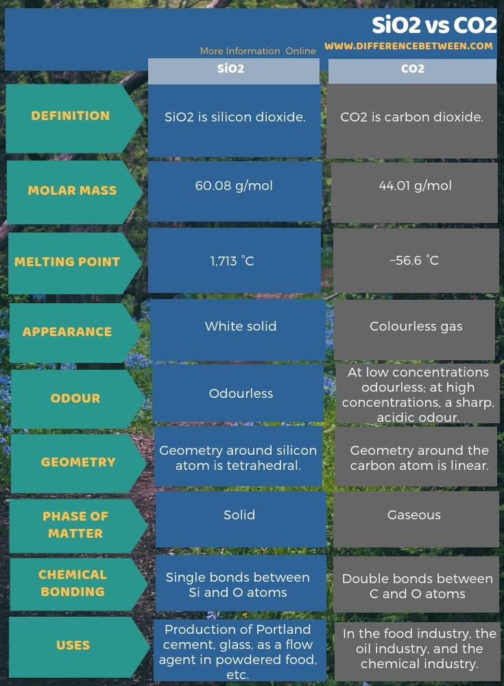 Difference Between SiO2 and CO2 in Tabular Form