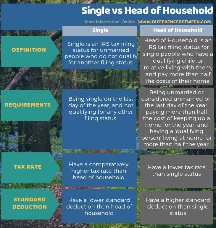 Difference Between Single and Head of Household in Tabular Form