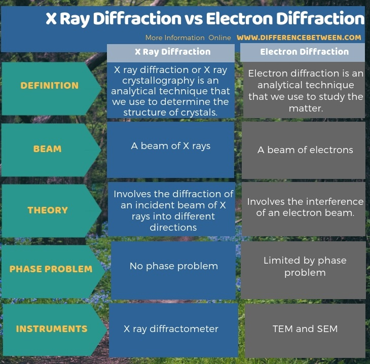 Difference Between X Ray Diffraction and Electron Diffraction in Tabular Form