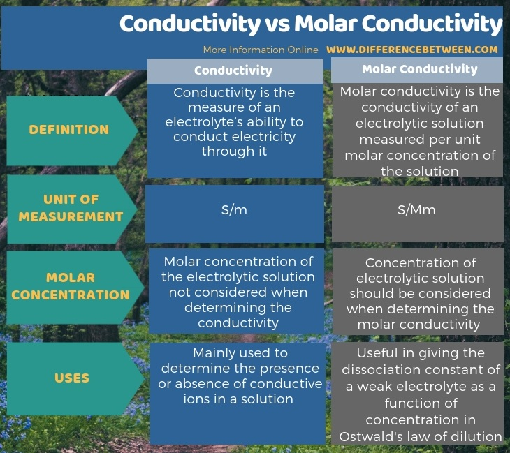 Difference Between Conductivity and Molar Conductivity - Tabular Form