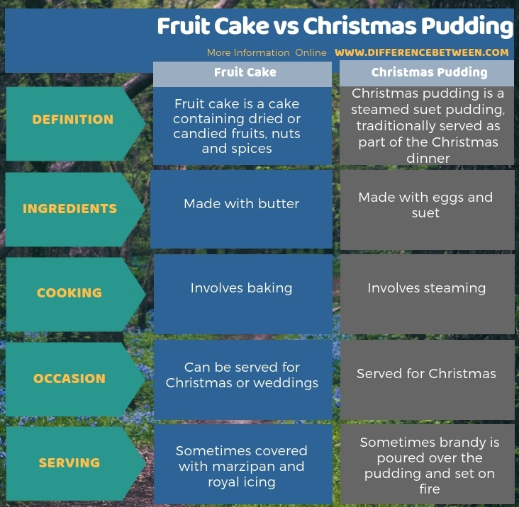 Difference Between Fruit Cake and Christmas Pudding in Tabular Form
