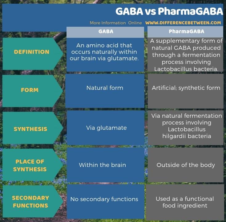 Difference Between GABA and PharmaGABA in Tabular Form