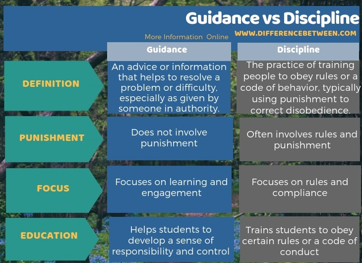 Difference Between Guidance and Discipline in Tabular Form