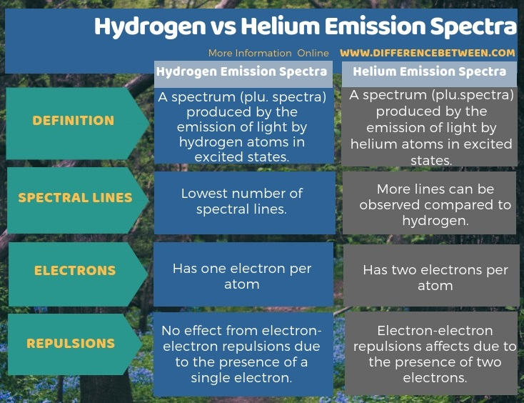 Difference Between Hydrogen and Helium Emission Spectra in Tabular Form