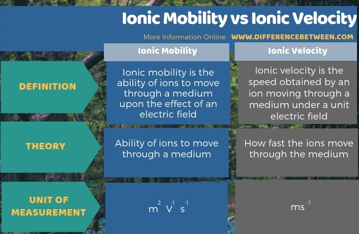 Difference Between Ionic Mobility and Ionic Velocity in Tabular Form