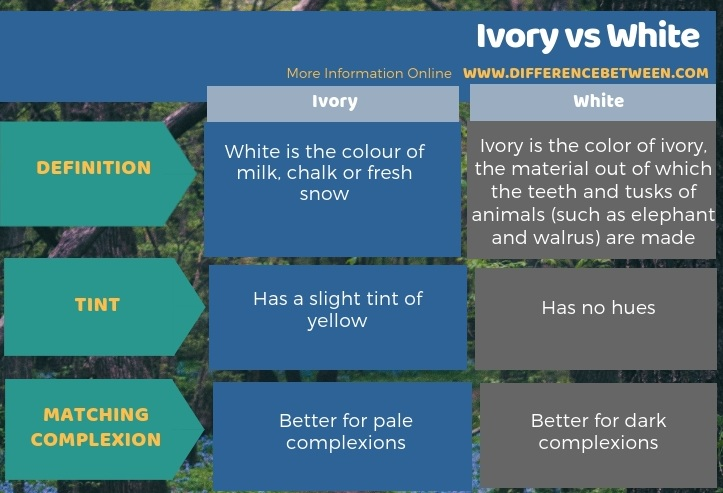 Difference Between Ivory and White - Tabular Form