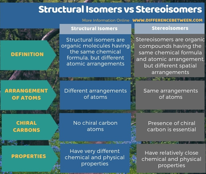 Difference Between Structural Isomers and Stereoisomers - Tabular Form