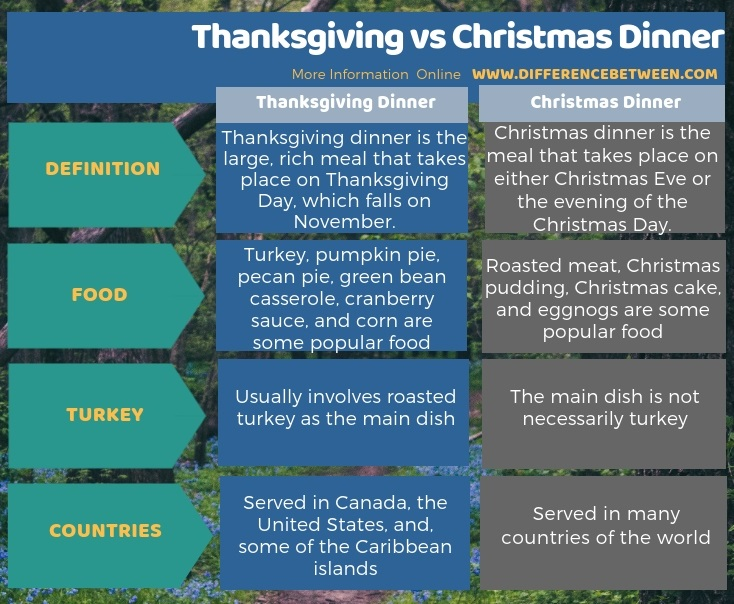 Difference Between Thanksgiving and Christmas Dinner in Tabular Form