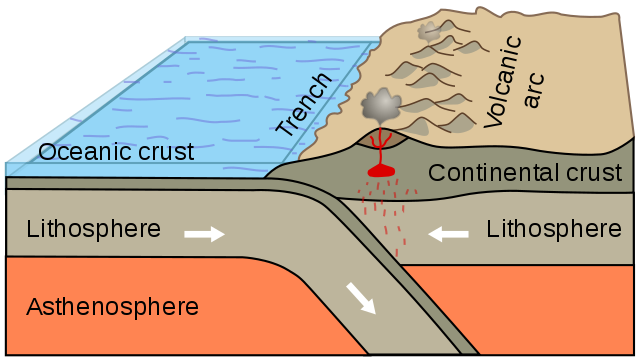 Key Difference Between Biosphere and Lithosphere