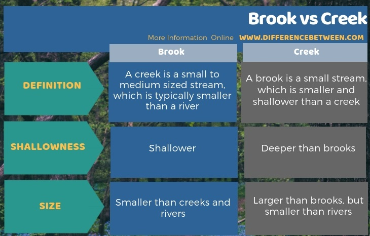 Difference Between Brook and Creek in Tabular Form
