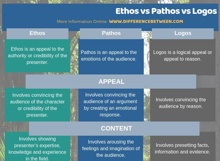 Difference Between Ethos Pathos and Logos in Tabular Form
