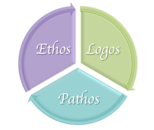Difference Between Ethos Pathos and Logos