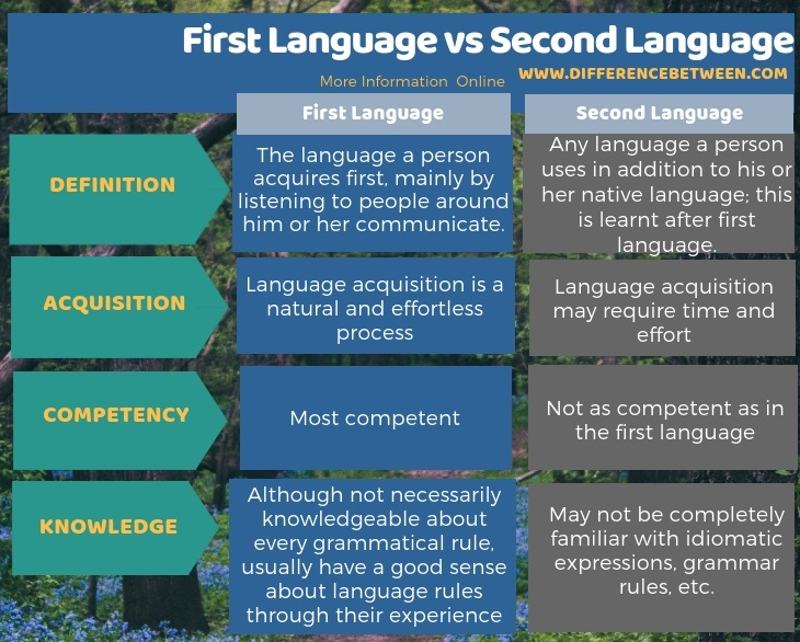 Difference Between First Language and Second Language in Tabular Form