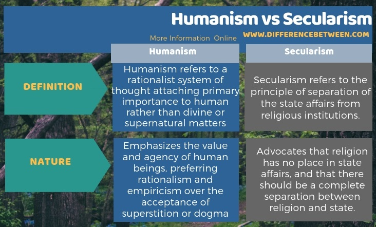 Difference Between Humanism and Secularism in Tabular Form