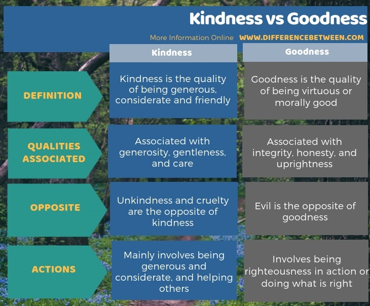 Difference Between Kindness and Goodness in Tabular Form