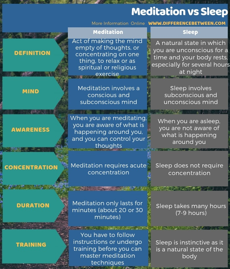Difference Between Meditation and Sleep in Tabular Form