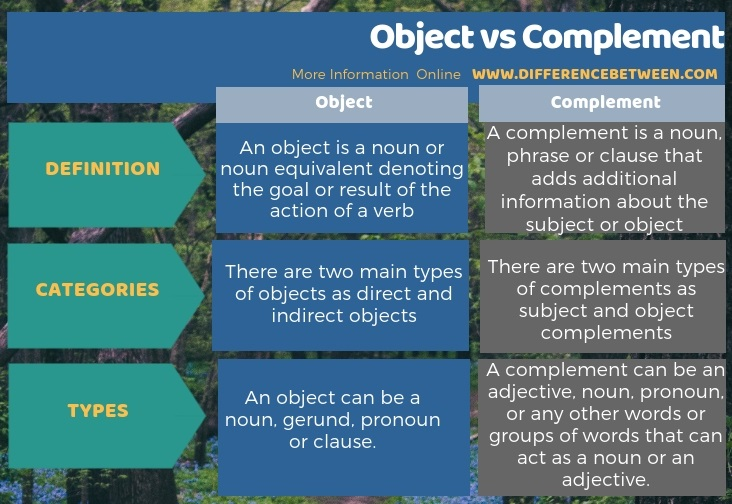 Difference Between Object and Complement in Tabular Form