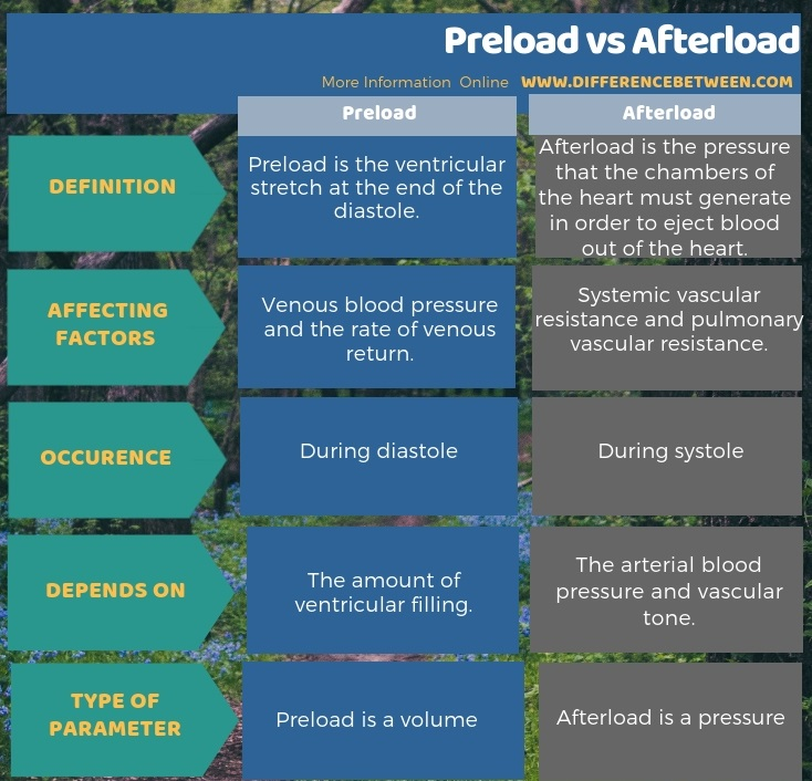 Difference Between Preload and Afterload in Tabular Form