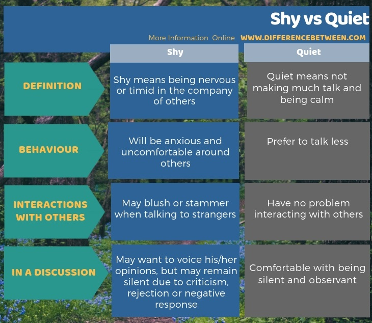 Difference Between Shy and Quiet in Tabular Form