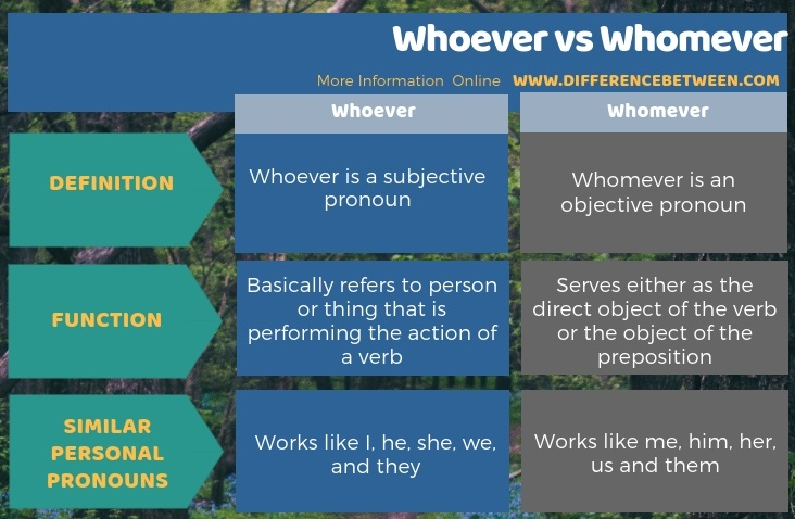 Difference Between Whoever and Whomever in Tabular Form