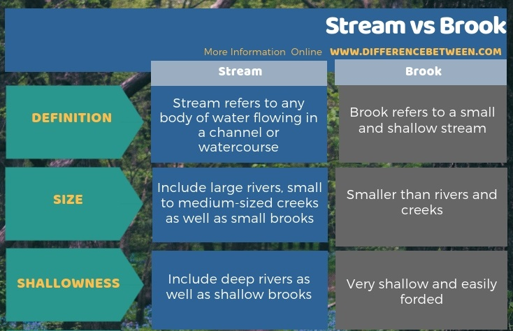 Difference Between a Stream and a Brook in Tabular Form