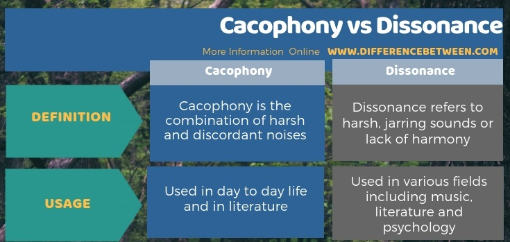 Difference Between Cacophony and Dissonance in Tabular Form