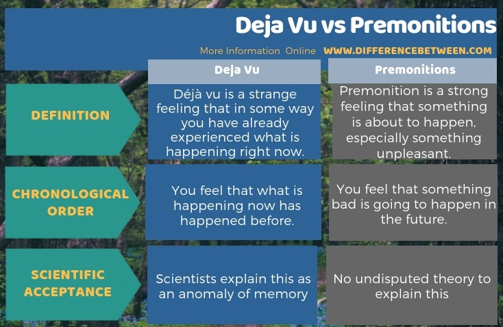 https://www.differencebetween.com/wp-content/uploads/2019/02/Difference-Between-Deja-Vu-and-Premonitions-Tabular-Form.jpg