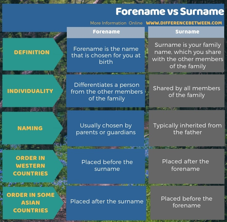Difference Between Forename and Surname in Tabular Form