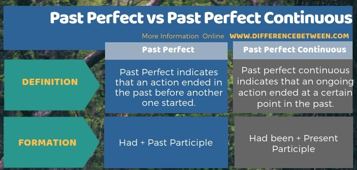 Difference Between Past Perfect and Past Perfect Continuous in Tabular Form