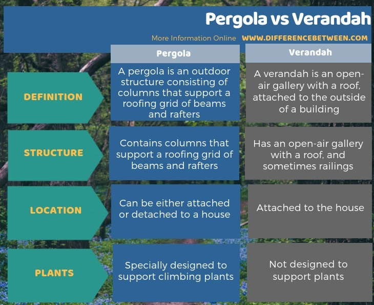 Difference Between Pergola and Verandah in Tabular Form
