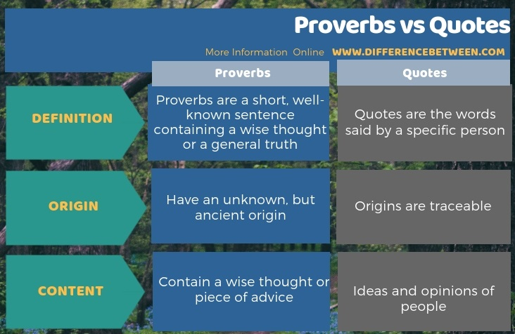 Difference Between Proverbs and Quotes in Tabular Form
