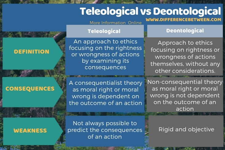 Difference Between Teleological and Deontological in Tabular Form