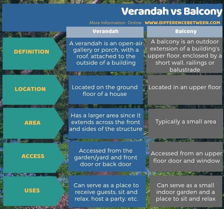 Difference Between Verandah and Balcony in Tabular Form