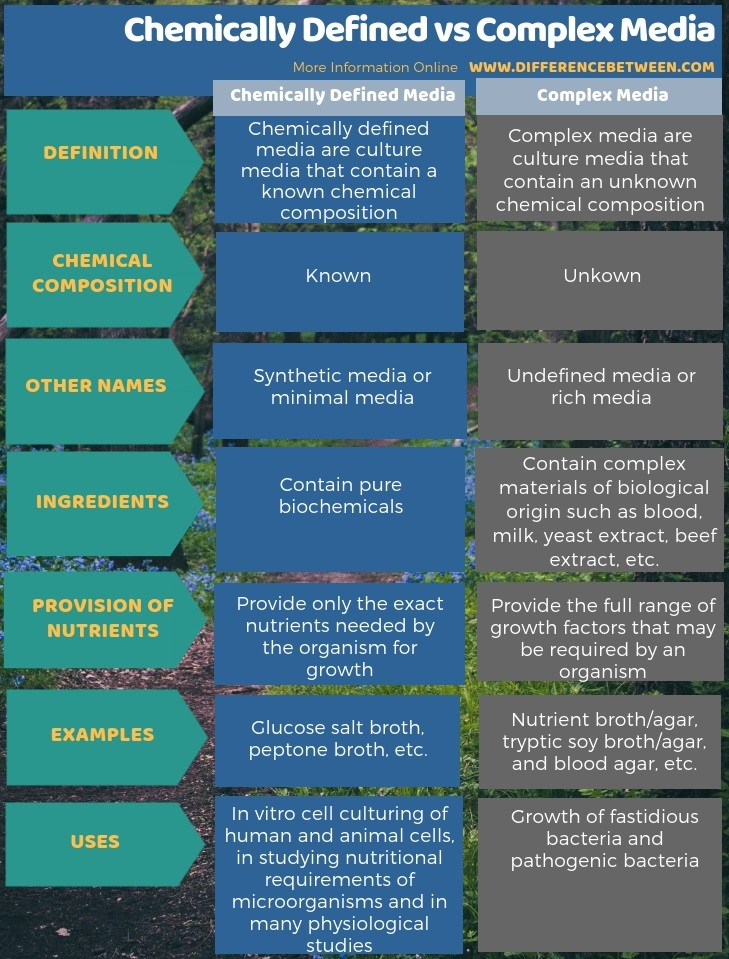 Difference Between Chemically Defined and Complex Media - Tabular Form