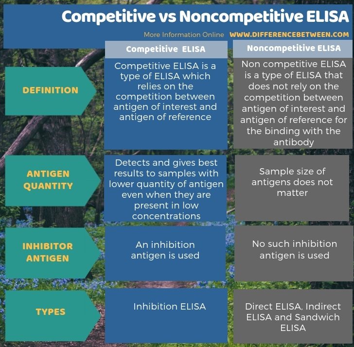 Difference Between Competitive and Noncompetitive ELISA - Tabular Form