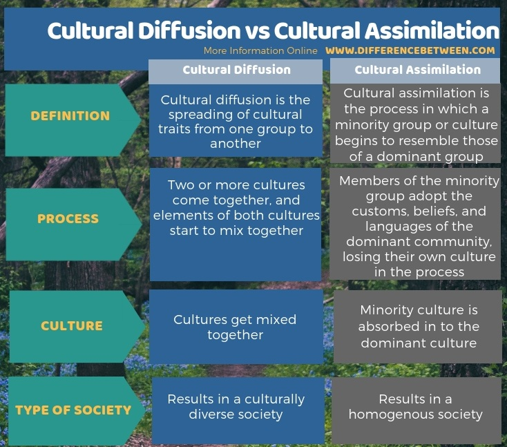 Difference Between Cultural Diffusion And Cultural