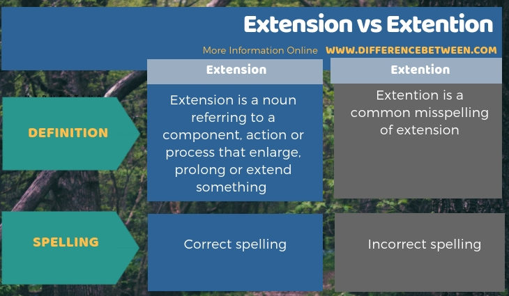 Difference Between Extension and Extention - Tabular Form