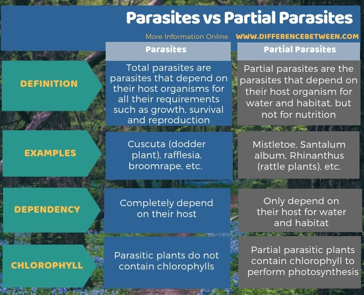 Difference Between Parasites and Partial Parasites -Tabular Form