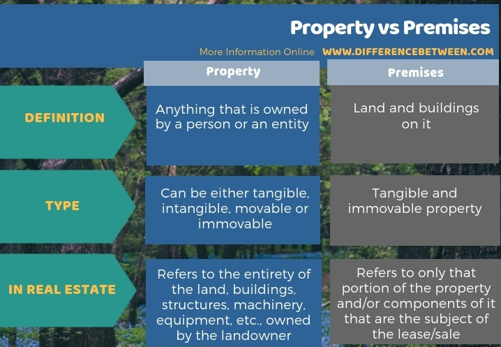 Difference Between Property and Premises - Tabular Form