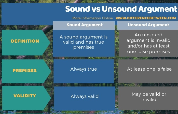 Difference Between Sound and Unsound Argument in Tabular Form
