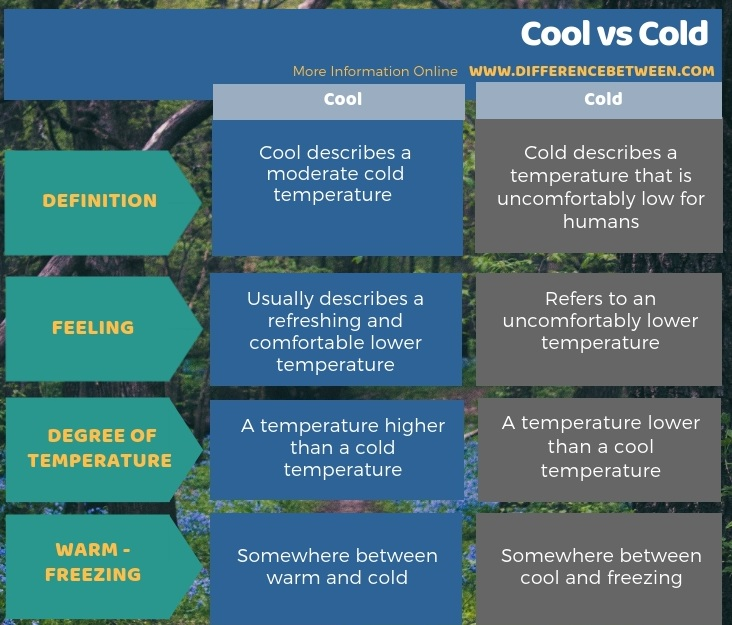 Difference Between Cool and Cold in Tabular Form